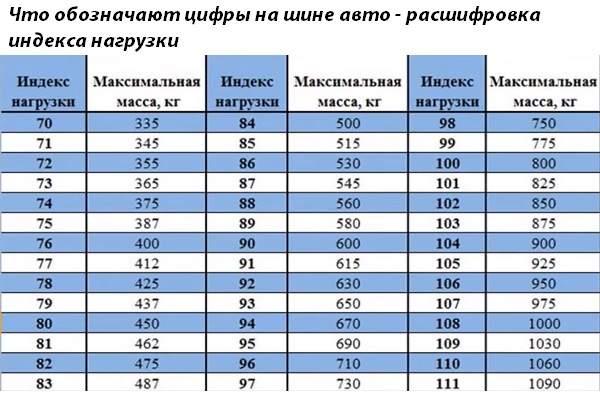 Что обозначают цифры на шине авто - расшифровка индекса нагрузки