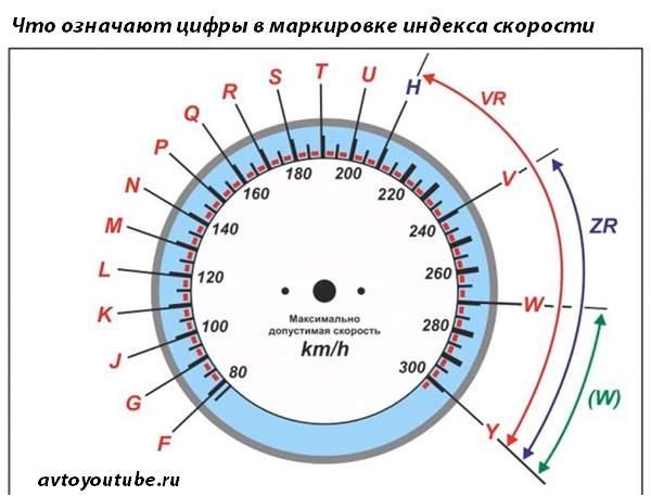Что означают цифры в маркировке индекса скорости