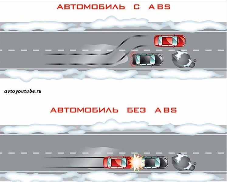 Назначение АБС в автомобиле