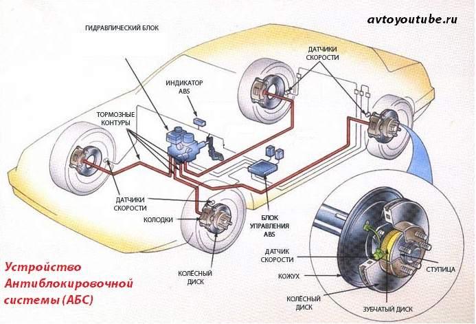 Устройство антиблокировочной системы автомобиля