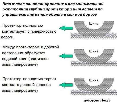 Как глубина рисунка протектора влияет на управляемость при аквапланировании