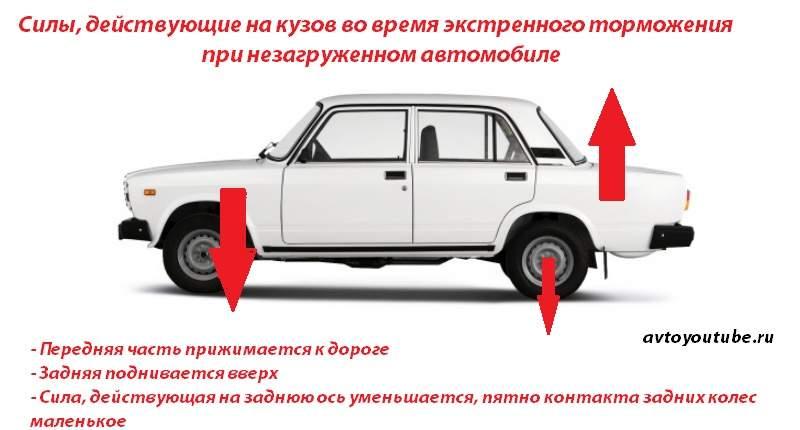 Зачем нужен колдун - Положение кузова семерки при экстренном торможении с незагруженным багажником