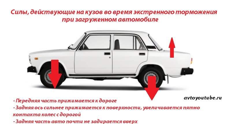 Зачем нужен колдун - Положение кузова семерки при экстренном торможении с загруженным багажником