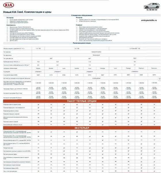 Цены и комплектации Киа Сид третьего поколения