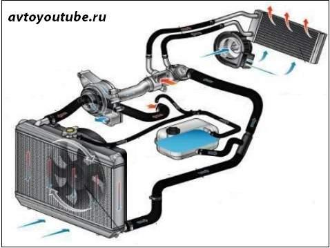 Проверяем систему отопления авто перед зимой