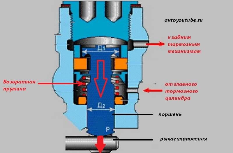 Работа регулятора тормозных усилий ВАЗ 2106-07 при разгруженной машине