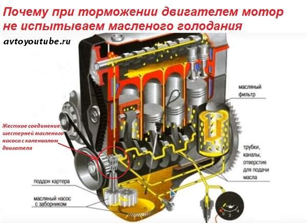 Почему при торможении двигателем мотор не испытываем масленого голодания