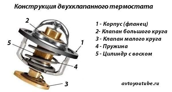 Конструкция двухклапанного термостата