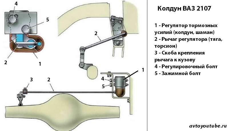 Конструкция механизма регулятора тормозных усилий ваз 2107 (Колдун)