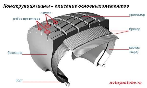 Описание основных элементов конструкции радиальной и диагональной шины