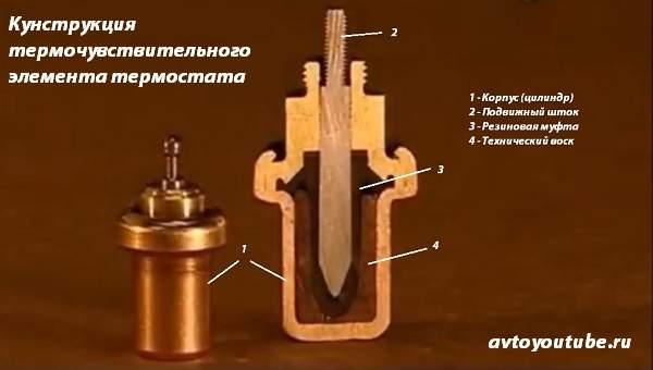 Устройство термочувствительного элемента (цилиндра с воском) автомобильного термостата
