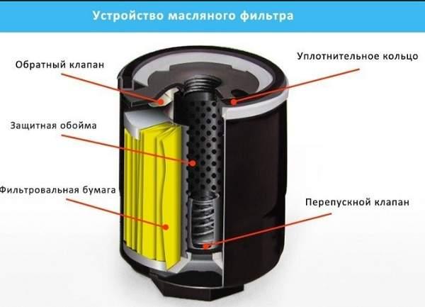 Внутренняя конструкция масляного фильтра – из чего он состоит и назначение каждого элемента