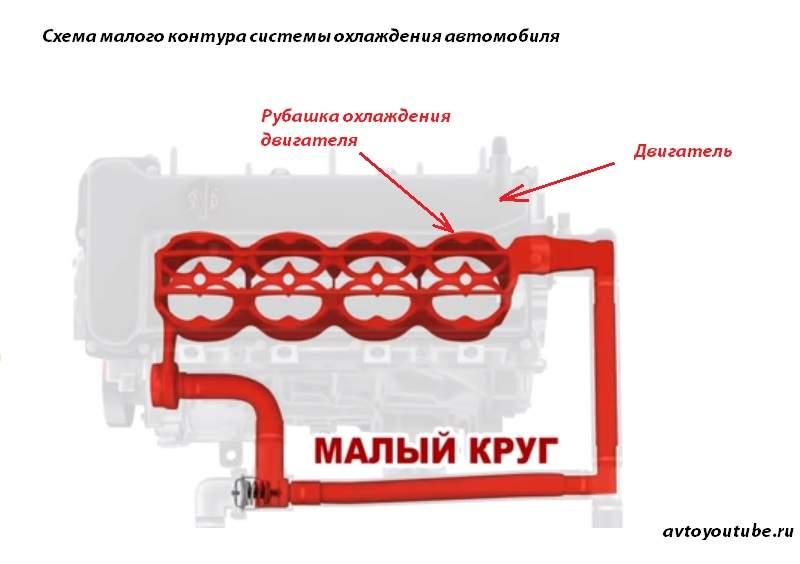 Схематическое изображение малого контура системы охлаждения автомобиля