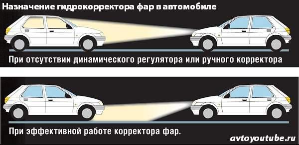 Зачем нужен гидрокорректор фар в автомобиле