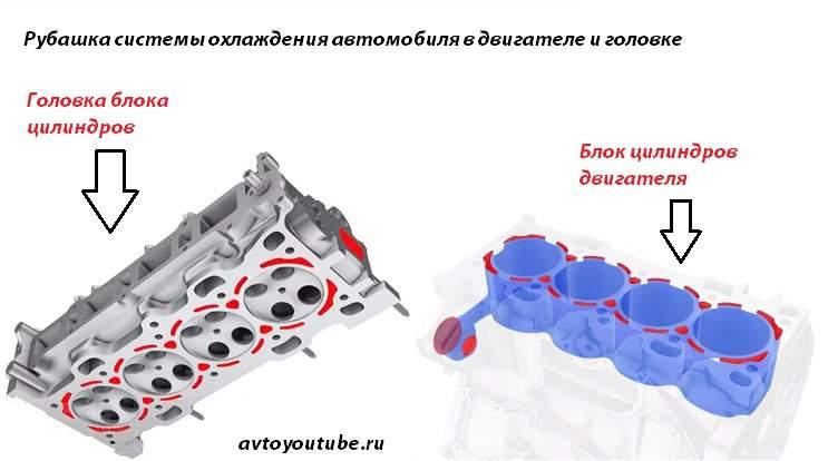 Расположение рубашки системы охлаждения в блоке двигателя и головке блока цилиндров