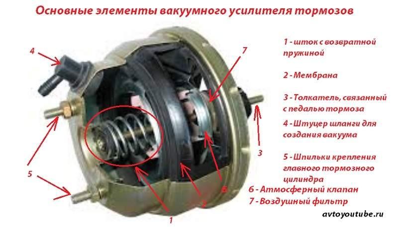 Основные элементы вакуумного усилителя тормозов, из чего он состоит