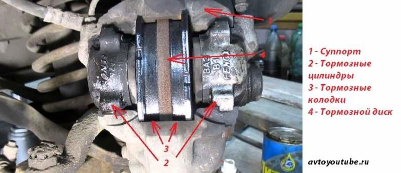 Передние дисковые тормоза Ваз 2107