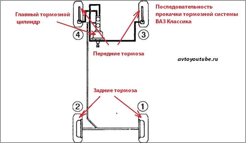 Последовательность прокачки тормозной системы ВАЗ 2107 классика
