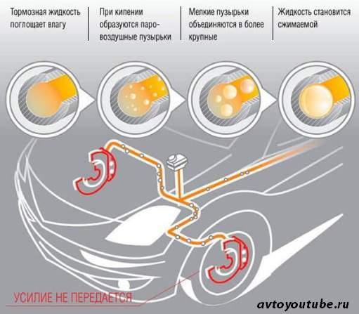последствия от закипания тормозной жидкости
