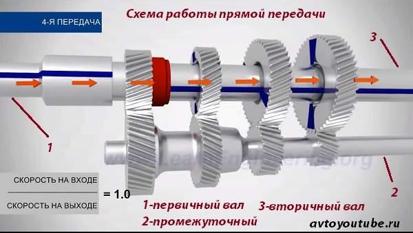 Схема работы прямой передачи механической коробки передач
