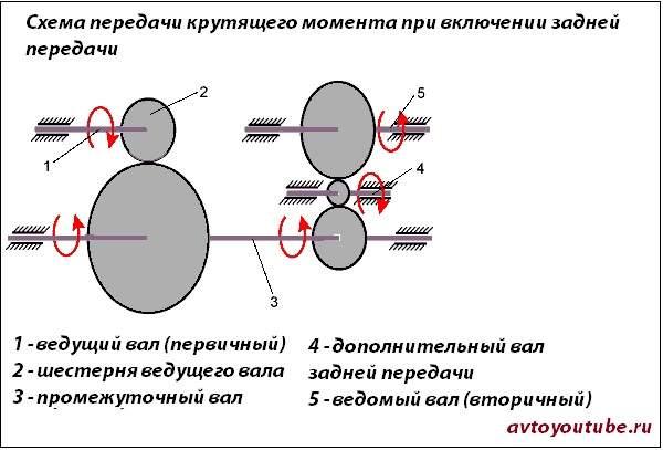 Принцип работы шестерни задней передачи механической коробки передач