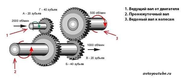 Передаточное отношение шестеренок механической коробки передач