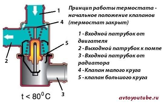 Схема работы термостата ВАЗ 2101-2107 начальное положение клапанов – термостат закрыт