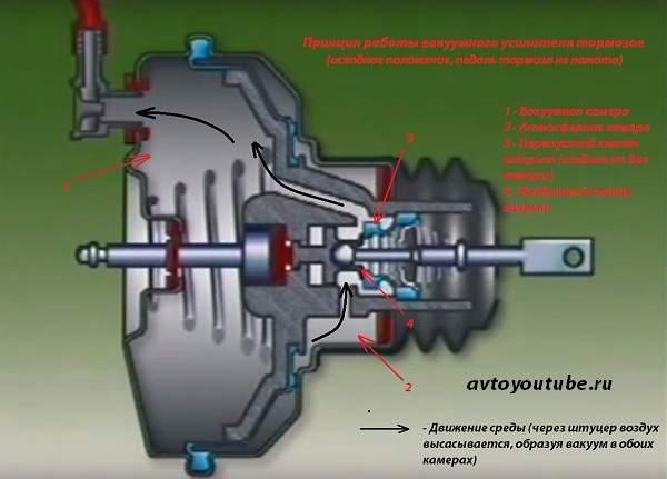 Принцип работы вакуумного усилителя тормозов - педаль тормоза не нажата