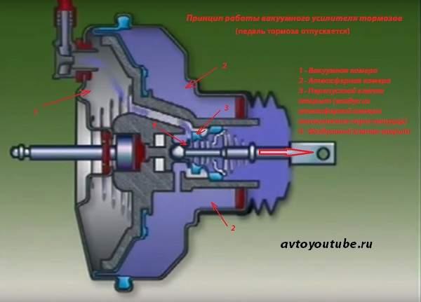 Принцип работы вакуумного усилителя - педаль тормоза отпускается