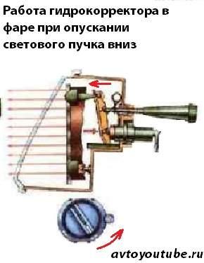 Как работает гидрокорректор в фаре ВАЗ, чтобы опустить пучок света вниз