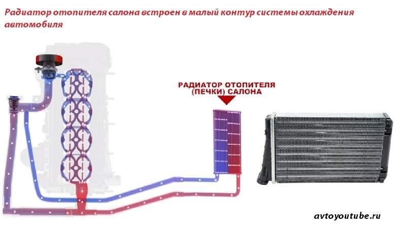 Радиатор отопителя салона (печки) встроен в малый контур системы охлаждения авто