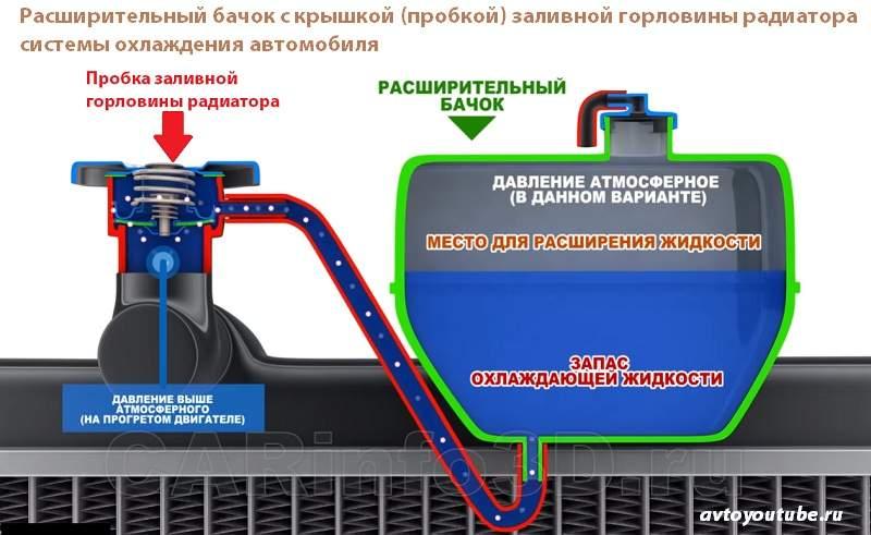 Система охлаждения автомобиля – расширительный бачок с крышкой радиатора