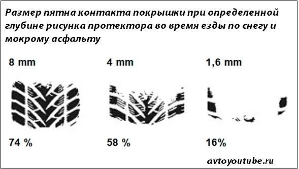 С уменьшением глубины протектора шины уменьшается размер пятна контакта покрышки с дорогой при аквапланировании и езде по снегу