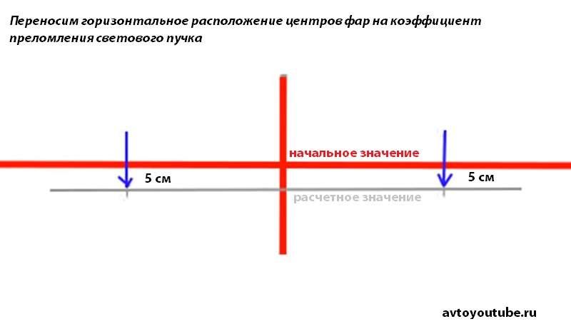 Для точной настройки фар нужно перенести горизонтальную линию их центра вниз на коэффициент преломления светового пучка