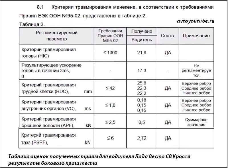 Таблица оценок травм полученных водителем Лада Веста СВ Кросс в результате бокового краш теста