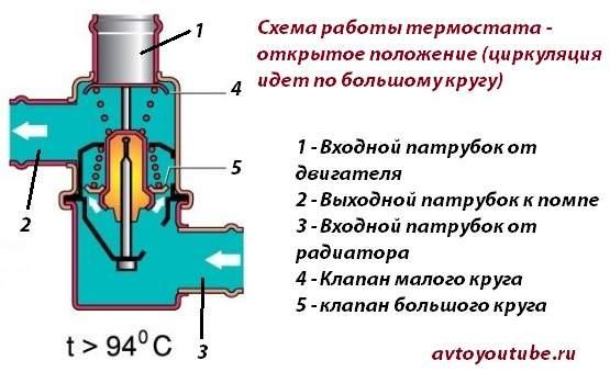 Схема работы термостата ВАЗ 2101-2107 открытое положение – циркуляция идет по большому кругу системы охлаждения