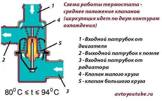 Схема работы термостата ВАЗ 2101-2107 среднее положение клапанов – циркуляция идет через оба контура системы охлаждения