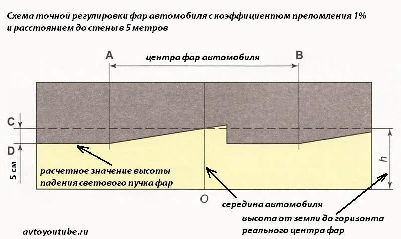 схема точной регулировка фар