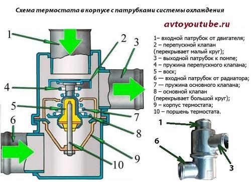 Схема устройства термостата в корпусе с патрубками системы охлаждения