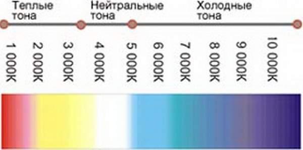Таблица температур для галогенных и светодиодных ламп в фарах ВАЗ 2107