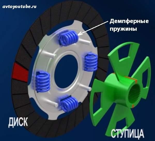 Устройство диска сцепления, из чего он состоит