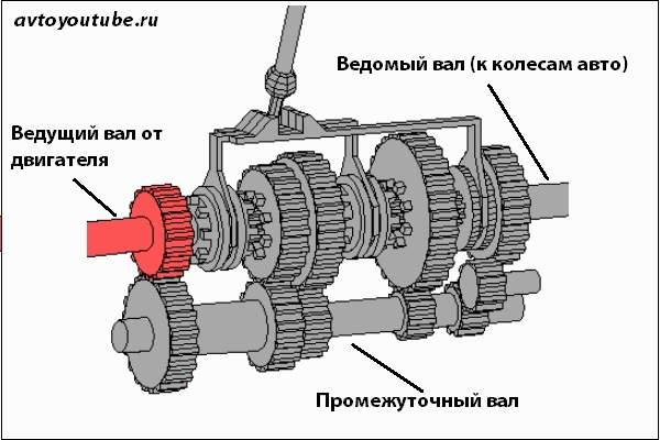 Принцип работы трехвальной механической коробки передач