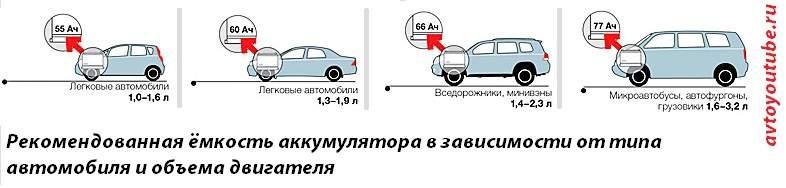 Рекомендованная ёмкость аккумулятора в зависимости от типа автомобиля и объема двигателя