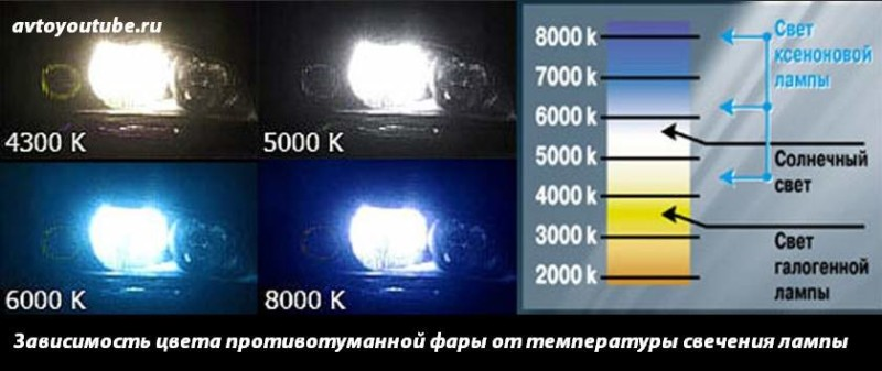 Зависимость цвета противотуманной фары от температуры свечения лампы
