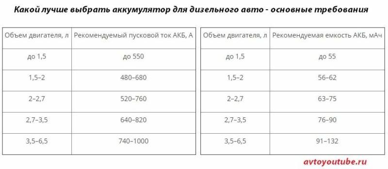 Основные параметры для выбора аккумулятора для машины с дизельным двигателем