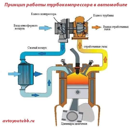Как работает турбокомпрессор в автомобиле, принцип работы турбины