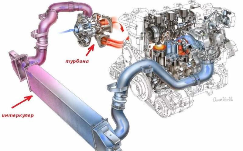 Назначение и принцип работы интеркулера в автомобиле