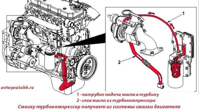 Смазка смазки подшипников автомобильной турбина или чем отличается она от компрессора